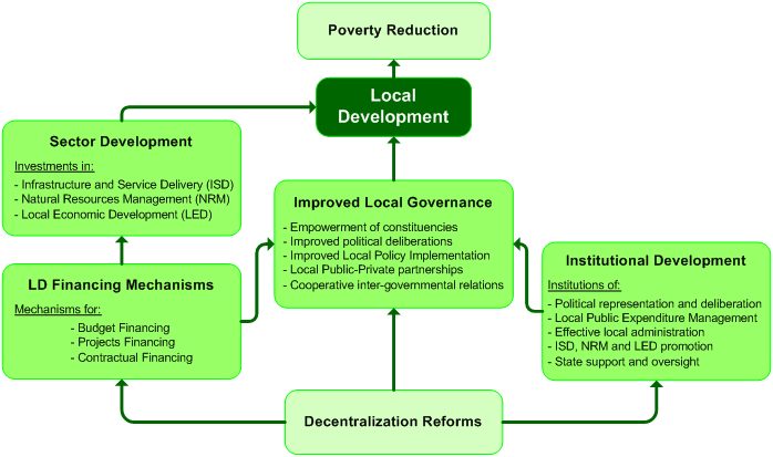 LD path to Poverty Reduction